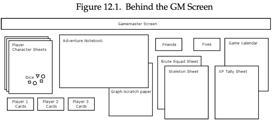 Behind the Screen of Gamemastering