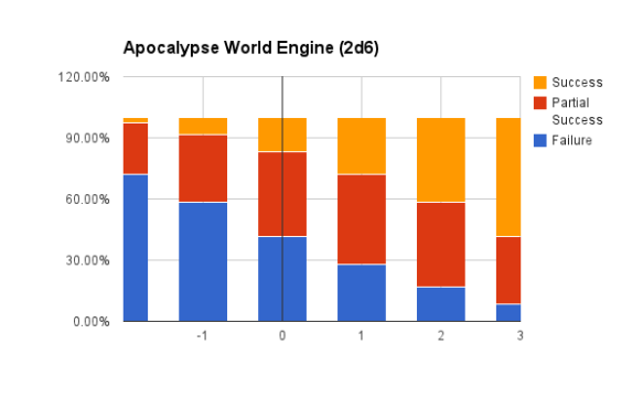Apocalypse World Engine Probabilities
