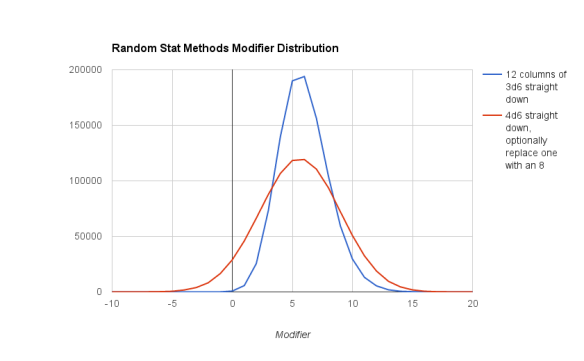 Bell Curve Showing Method 2 (i.e. 3d6 clumps) around +5 or +6 and method 2 (i.e. 4d6) has higher standard deviation.